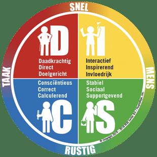 DISC Factor cirkel